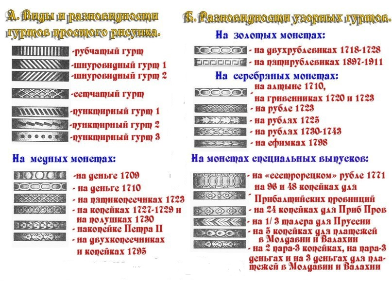 Как определить гурт монеты